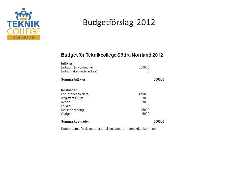 Budgetförslag 2012 Budget för Teknikcollege Södra Norrland 2012