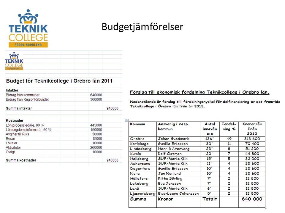 Budgetjämförelser