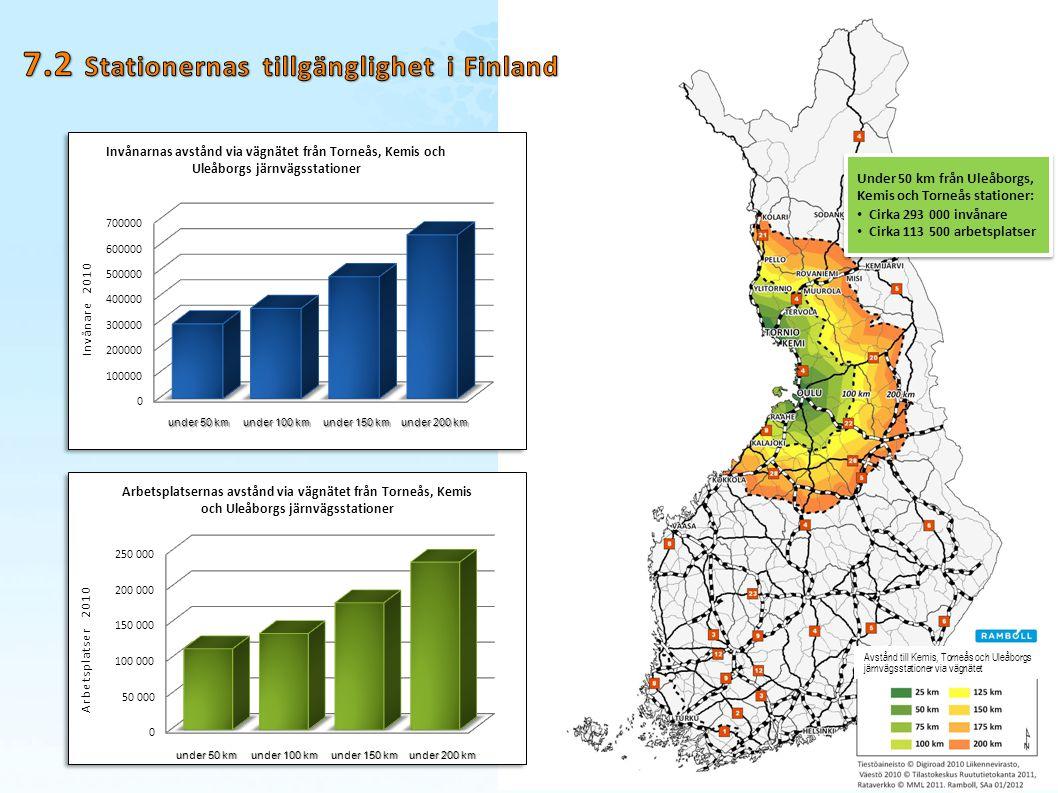 7.2 Stationernas tillgänglighet i Finland