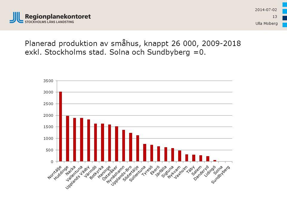 Planerad produktion av småhus, knappt 26 000, 2009-2018 exkl