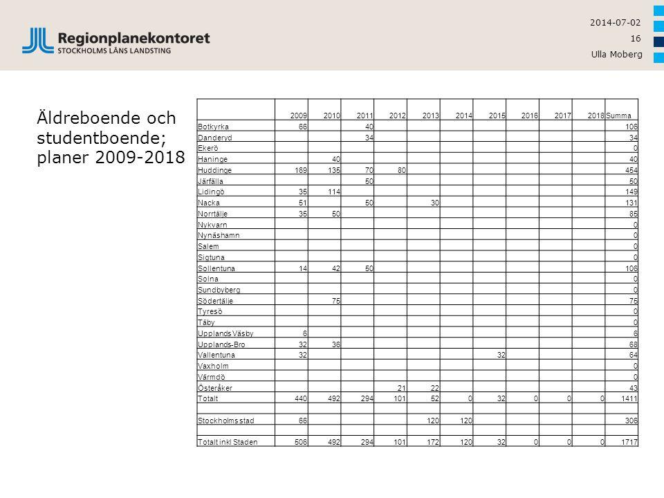 Äldreboende och studentboende; planer 2009-2018