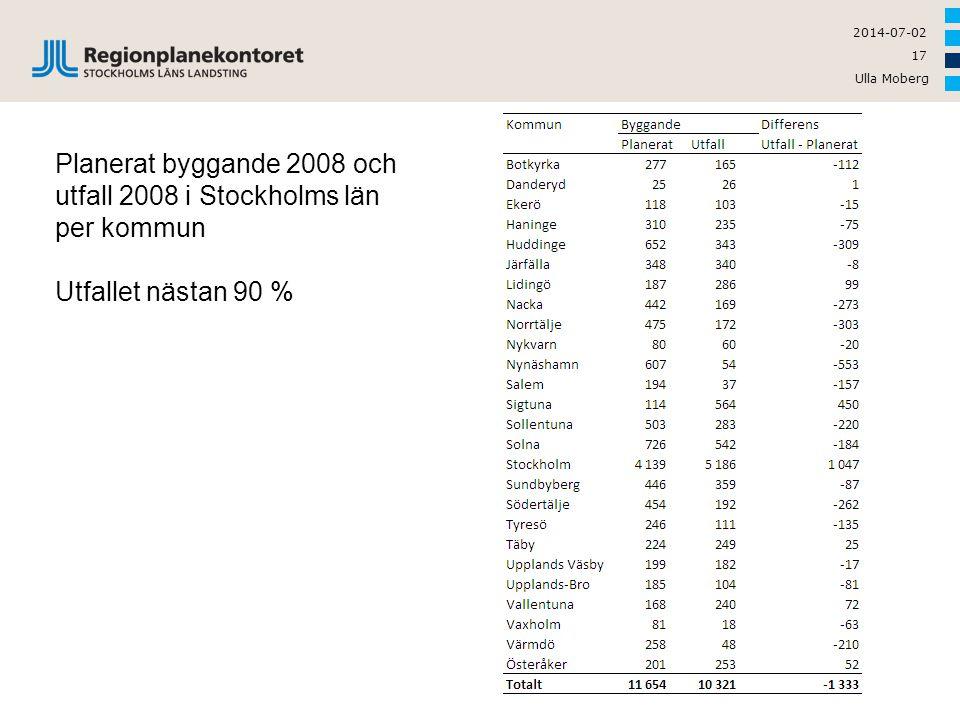 Planerat byggande 2008 och utfall 2008 i Stockholms län per kommun