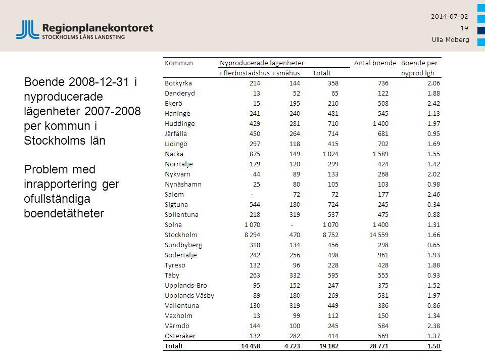 Boende 2008-12-31 i nyproducerade lägenheter 2007-2008 per kommun i Stockholms län