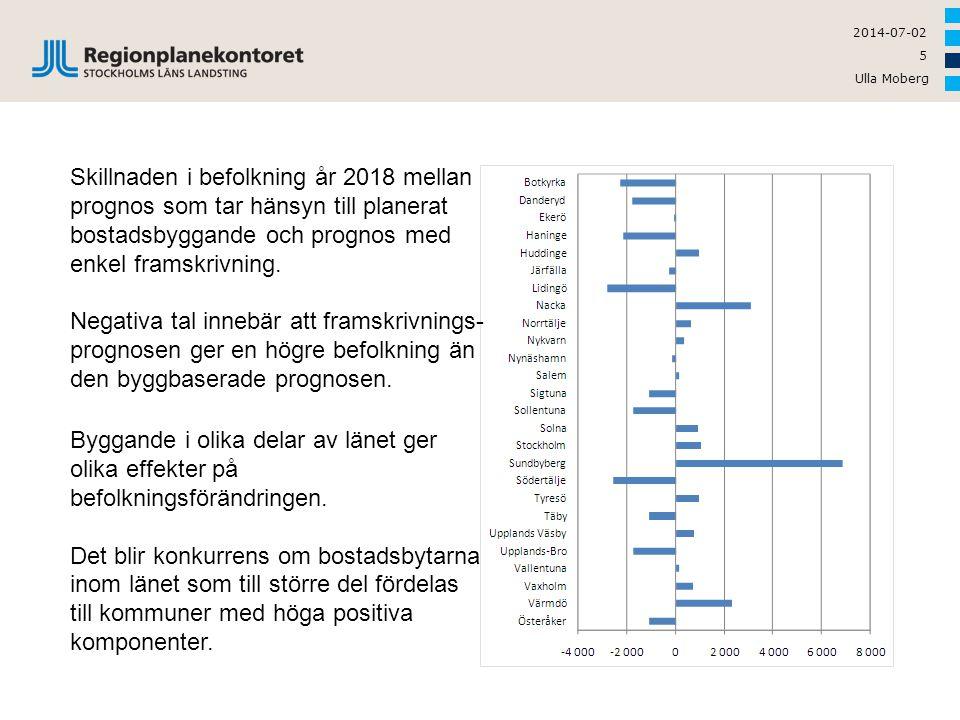Skillnaden i befolkning år 2018 mellan prognos som tar hänsyn till planerat bostadsbyggande och prognos med