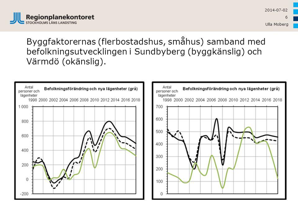 Byggfaktorernas (flerbostadshus, småhus) samband med befolkningsutvecklingen i Sundbyberg (byggkänslig) och Värmdö (okänslig).