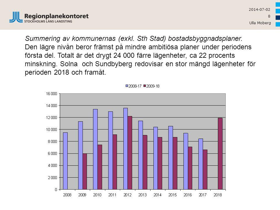Summering av kommunernas (exkl. Sth Stad) bostadsbyggnadsplaner.