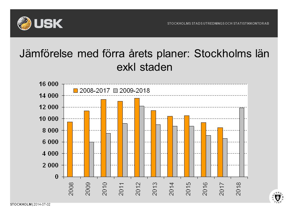 Jämförelse med förra årets planer: Stockholms län exkl staden