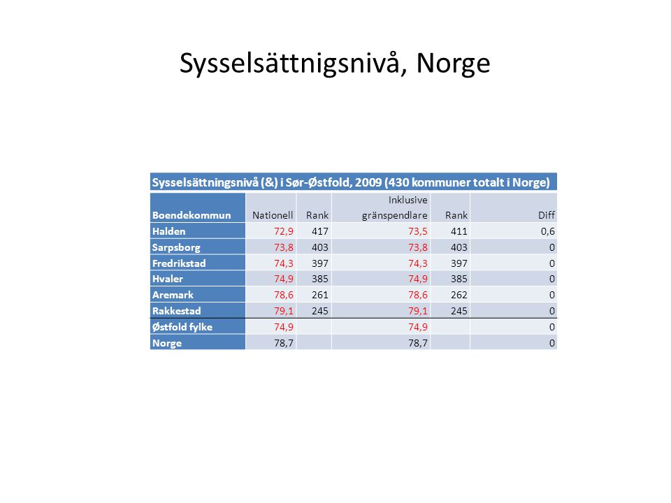 Sysselsättnigsnivå, Norge