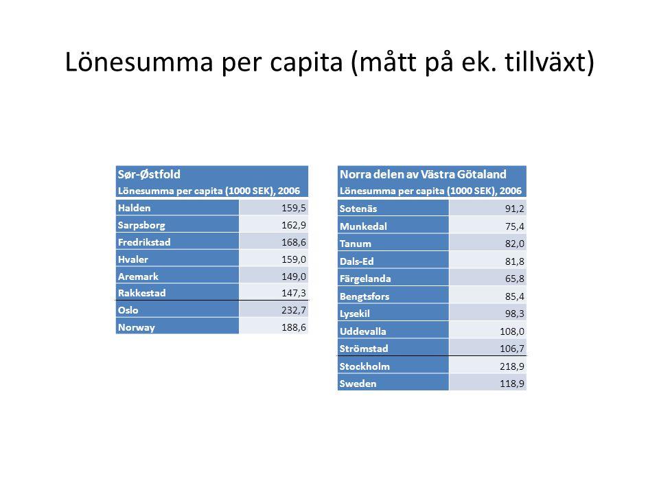 Lönesumma per capita (mått på ek. tillväxt)