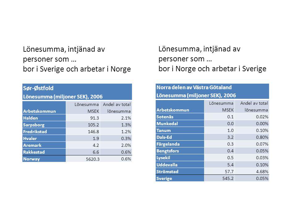 Lönesumma, intjänad av personer som … bor i Sverige och arbetar i Norge