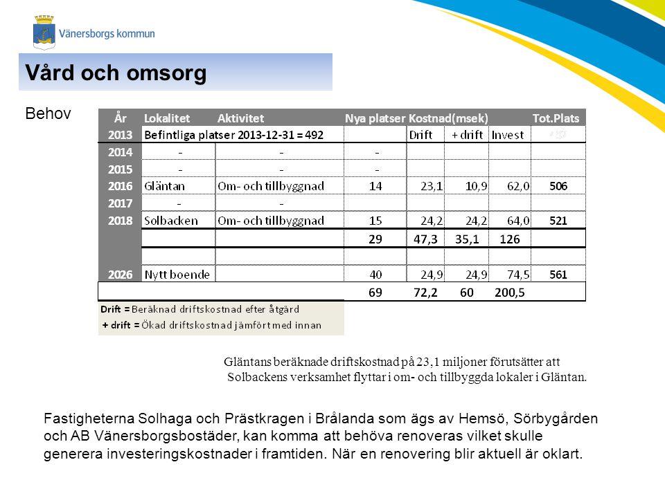 Vård och omsorg Behov. Gläntans beräknade driftskostnad på 23,1 miljoner förutsätter att.
