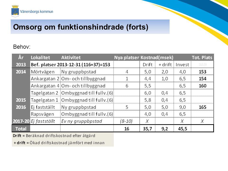 Omsorg om funktionshindrade (forts)