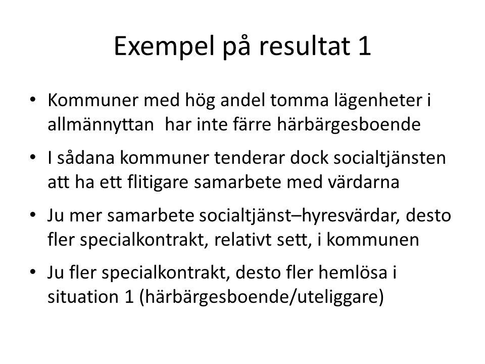 Exempel på resultat 1 Kommuner med hög andel tomma lägenheter i allmännyttan har inte färre härbärgesboende.