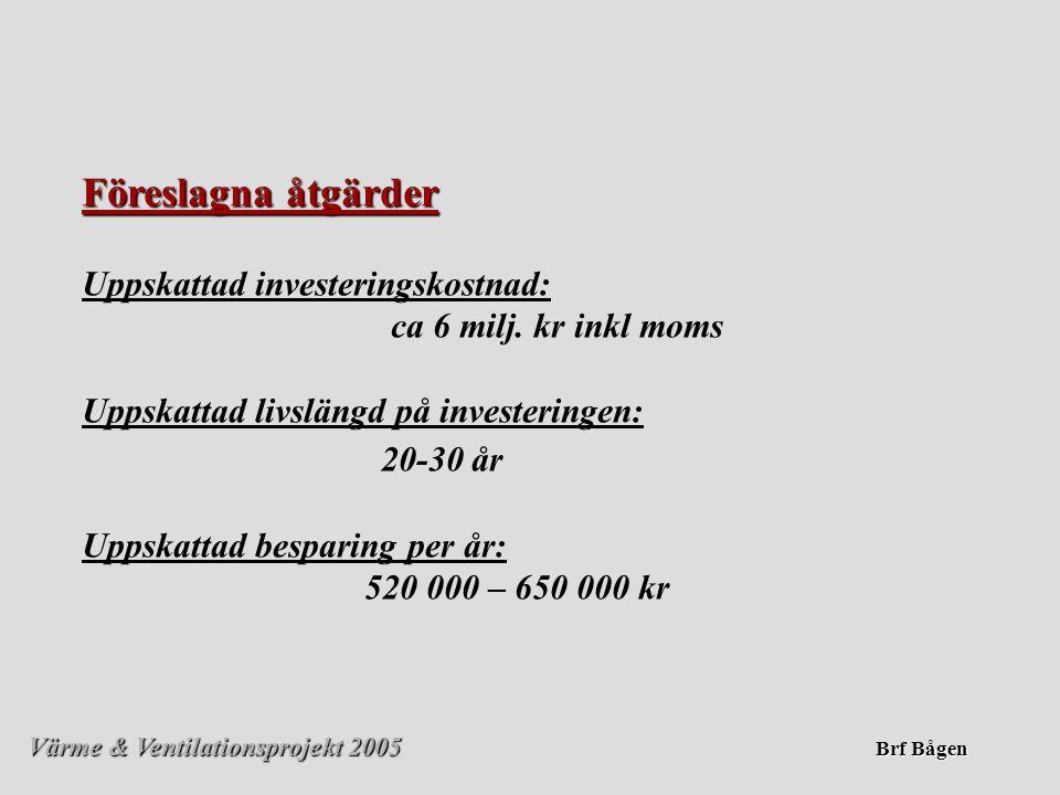 Föreslagna åtgärder Uppskattad investeringskostnad: ca 6 milj. kr inkl moms.