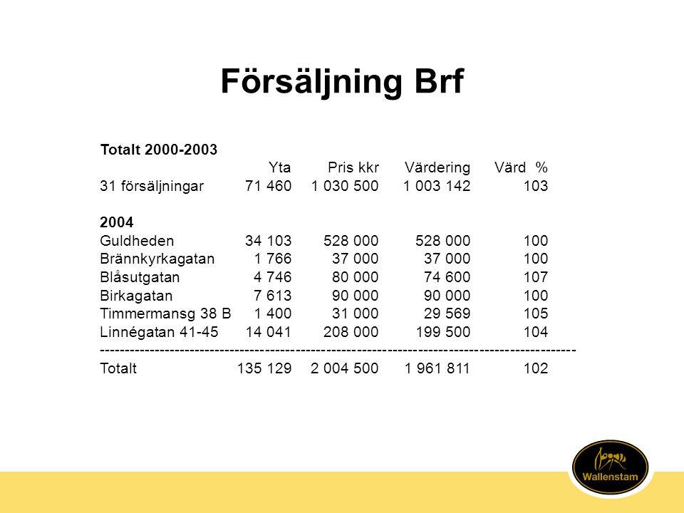 Försäljning Brf Totalt 2000-2003 Yta Pris kkr Värdering Värd %