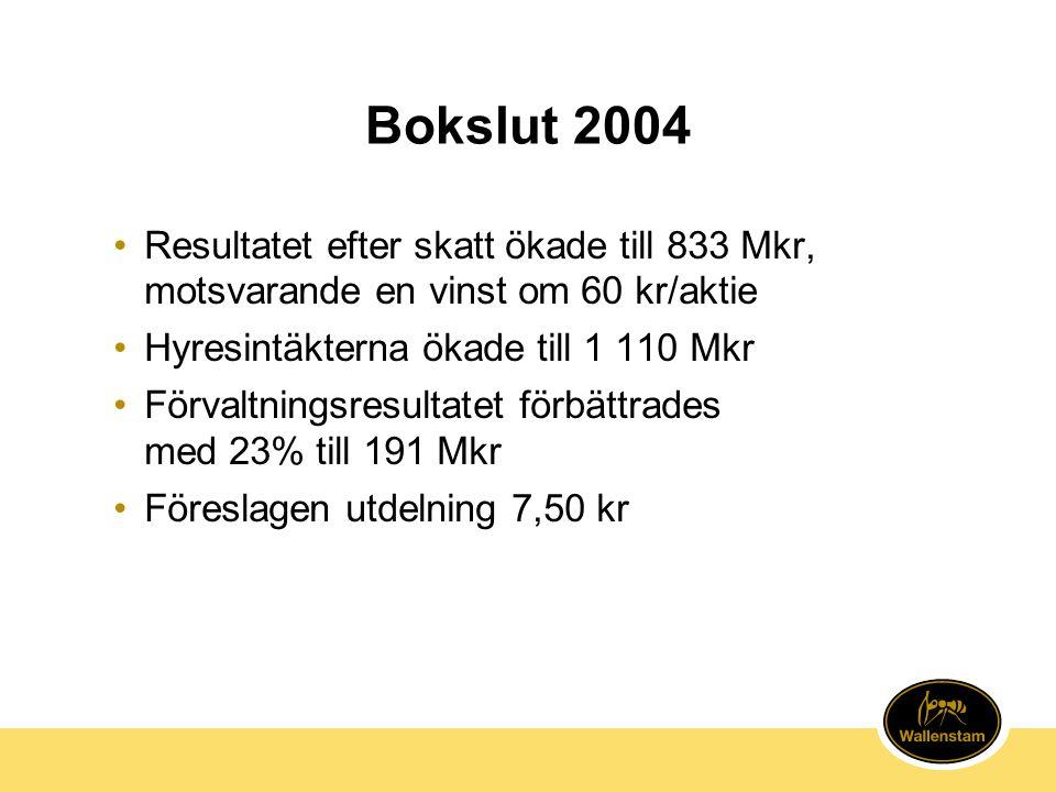 Bokslut 2004 Resultatet efter skatt ökade till 833 Mkr, motsvarande en vinst om 60 kr/aktie. Hyresintäkterna ökade till 1 110 Mkr.