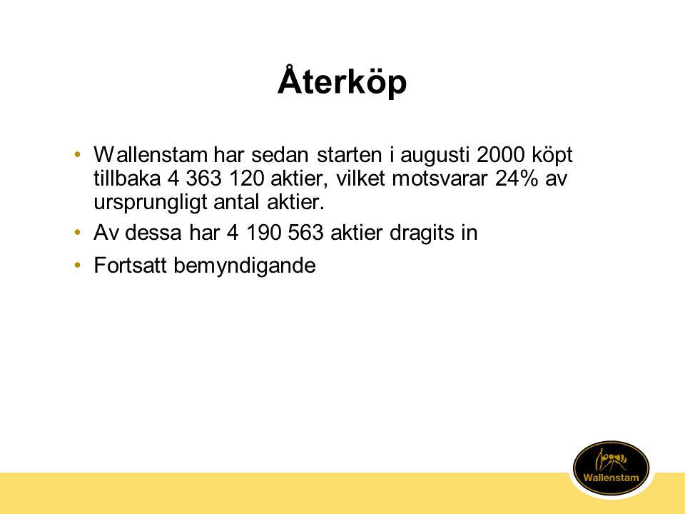 Återköp Wallenstam har sedan starten i augusti 2000 köpt tillbaka 4 363 120 aktier, vilket motsvarar 24% av ursprungligt antal aktier.