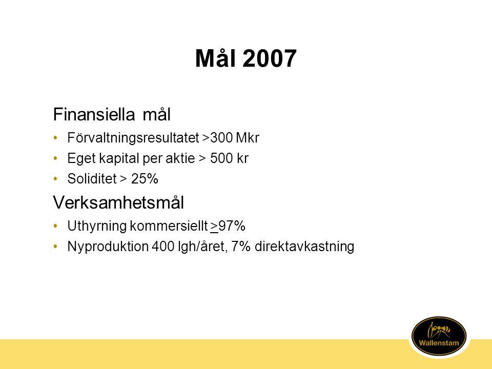 Mål 2007 Finansiella mål Verksamhetsmål