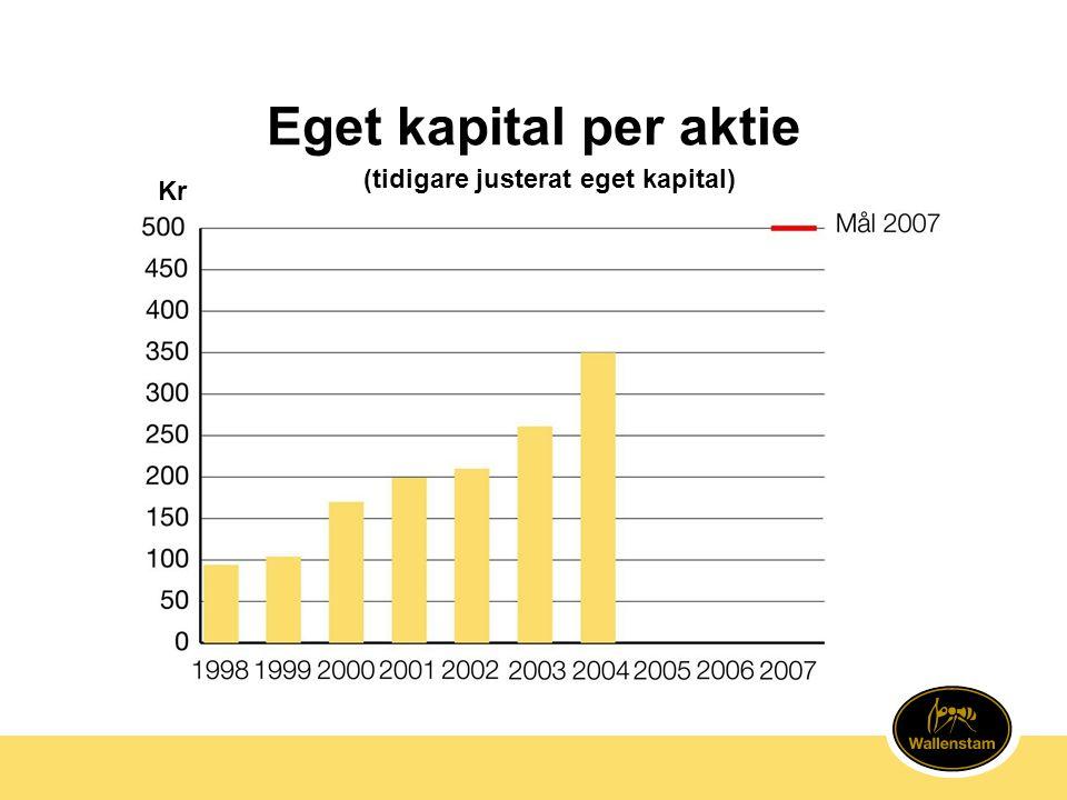 Eget kapital per aktie (tidigare justerat eget kapital) Kr