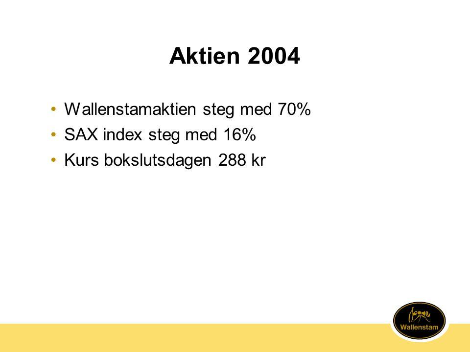 Aktien 2004 Wallenstamaktien steg med 70% SAX index steg med 16%