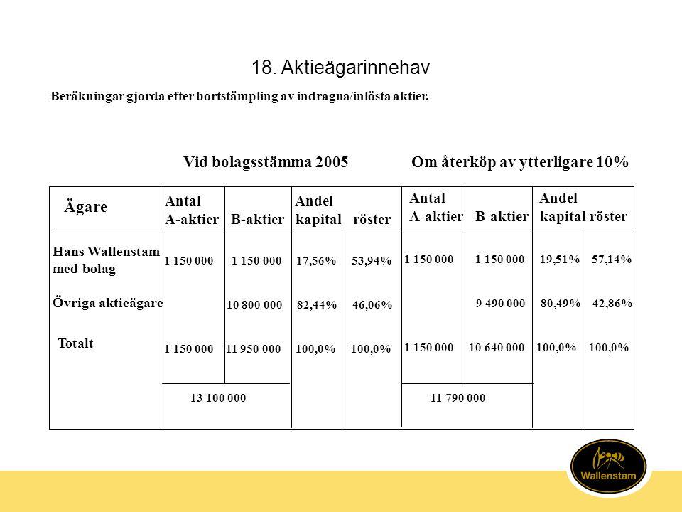 18. Aktieägarinnehav Om återköp av ytterligare 10% Ägare Antal Andel