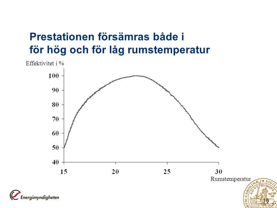 Prestationen försämras både i för hög och för låg rumstemperatur