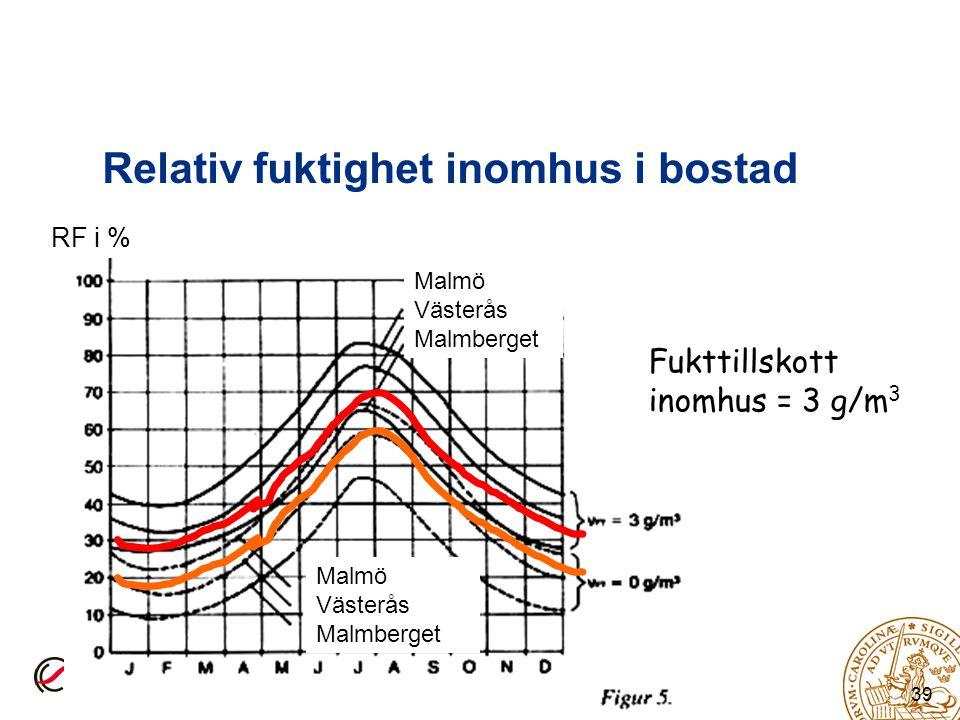 Relativ fuktighet inomhus i bostad