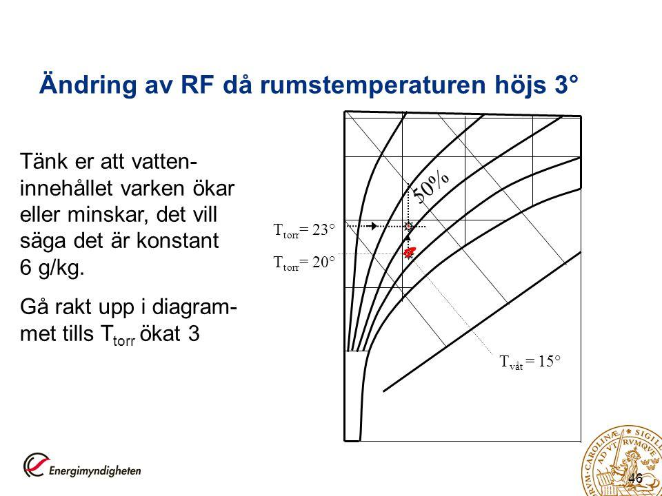 Ändring av RF då rumstemperaturen höjs 3°