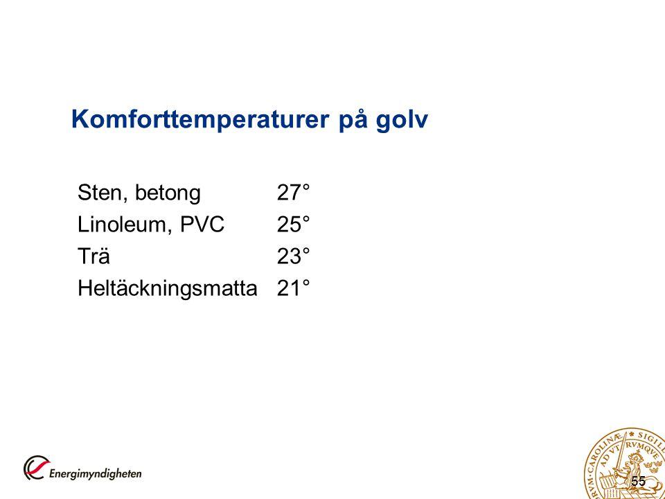 Komforttemperaturer på golv