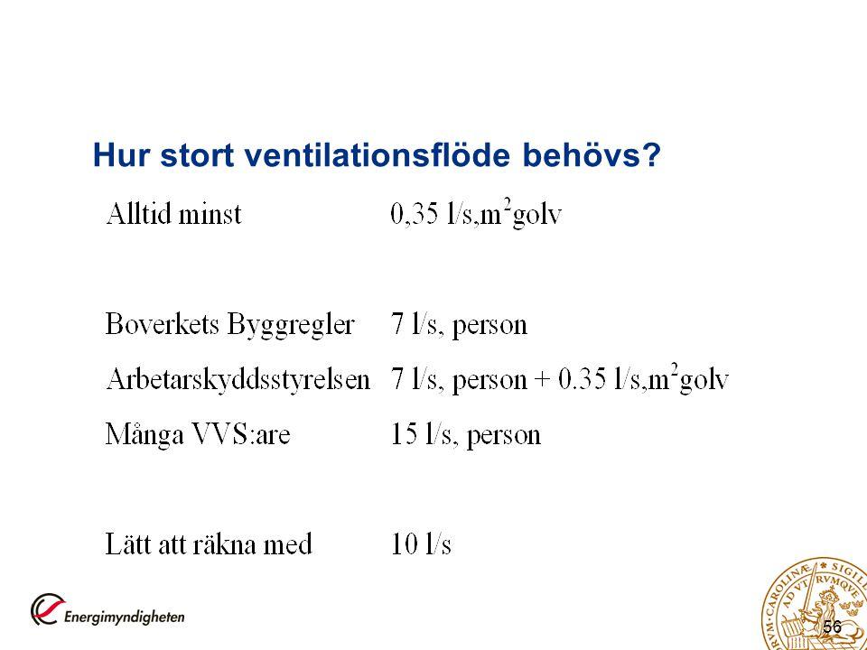 Hur stort ventilationsflöde behövs