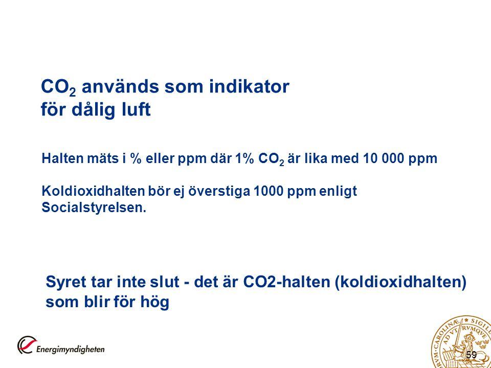 CO2 används som indikator för dålig luft