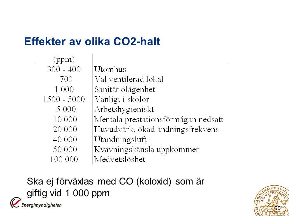 Effekter av olika CO2-halt