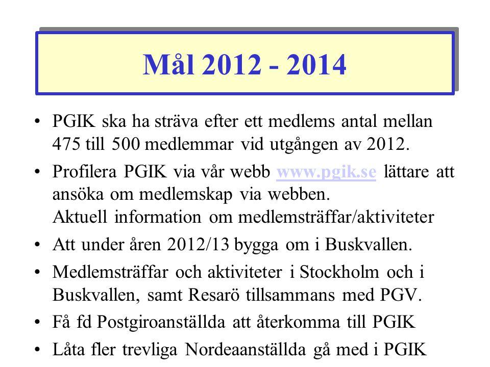 Mål 2012 - 2014 PGIK ska ha sträva efter ett medlems antal mellan 475 till 500 medlemmar vid utgången av 2012.