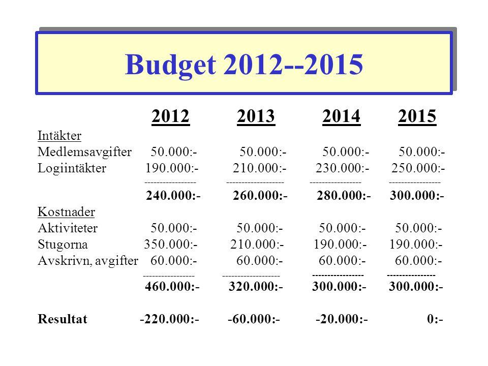 Budget 2012--2015 2012 2013 2014 2015. Intäkter.