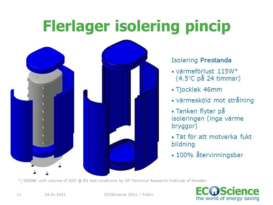 Flerlager isolering pincip