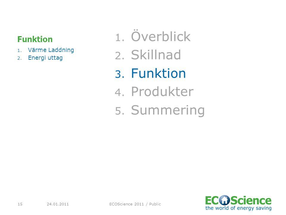 Överblick Skillnad Funktion Produkter Summering Funktion