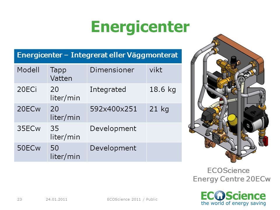 ECOScience Energy Centre 20ECw