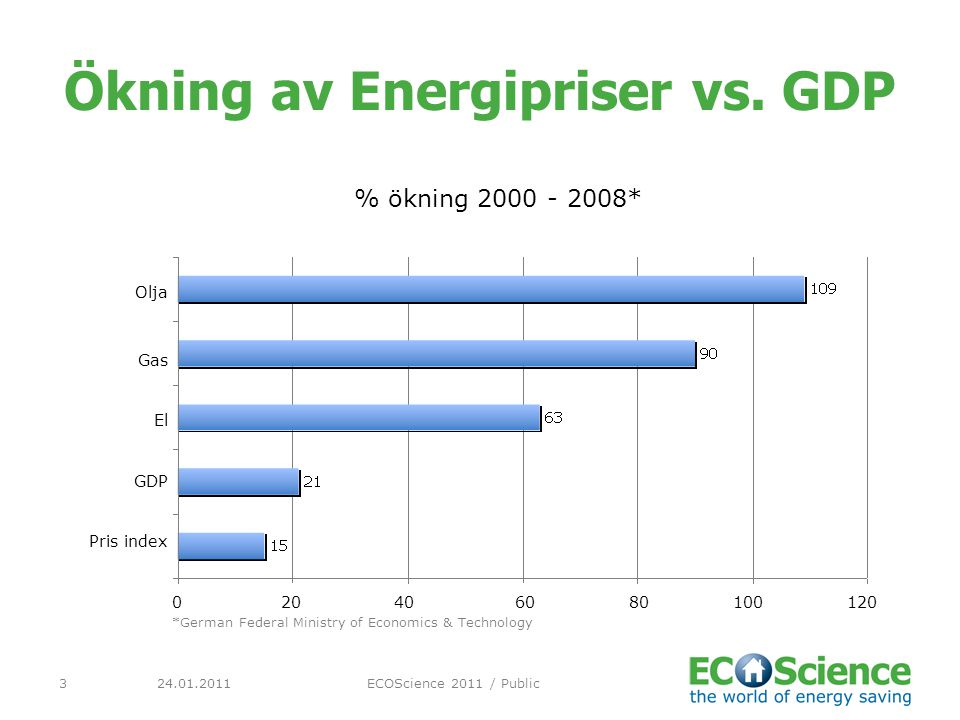 Ökning av Energipriser vs. GDP