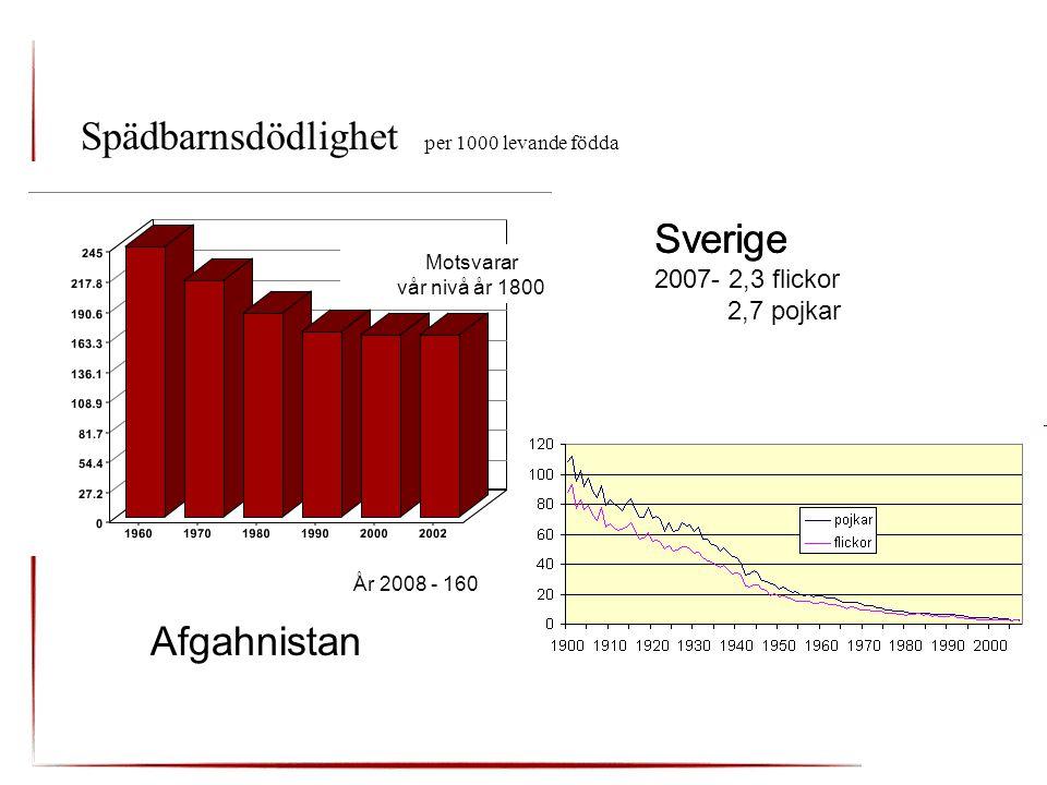 Spädbarnsdödlighet per 1000 levande födda