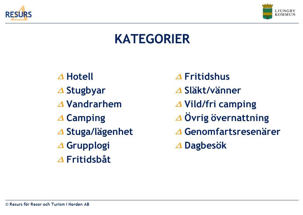 KATEGORIER Hotell Stugbyar Vandrarhem Camping Stuga/lägenhet Grupplogi