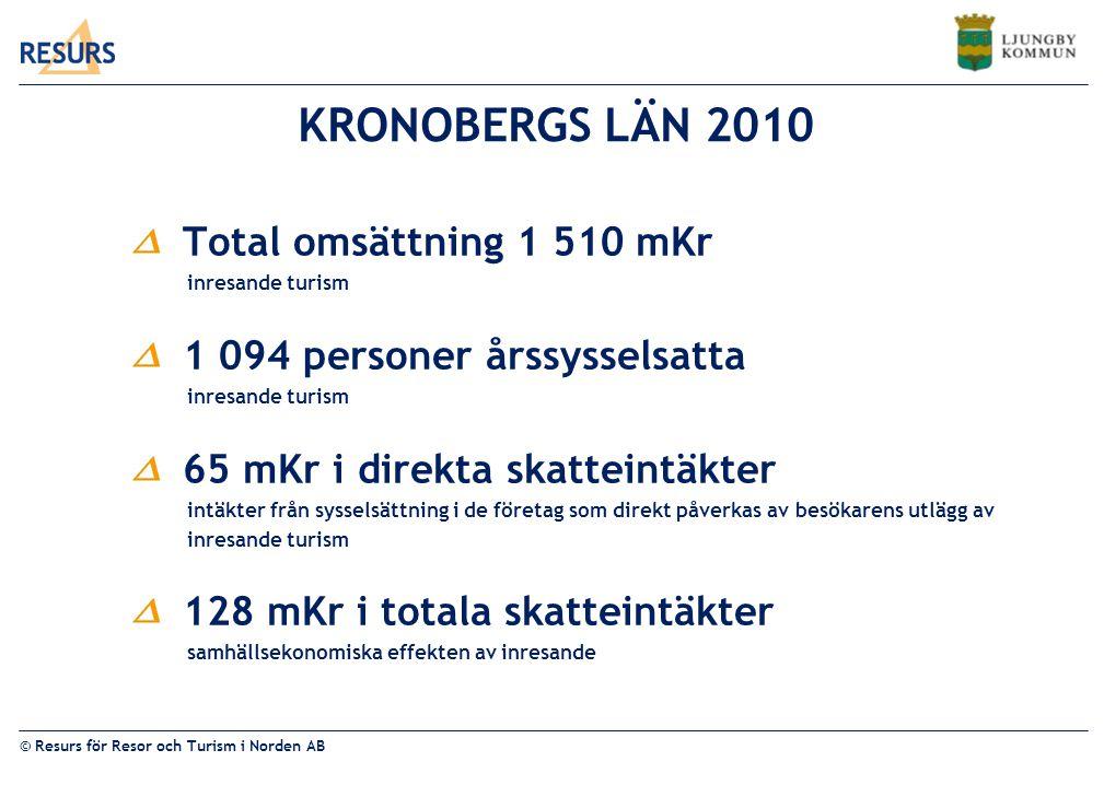 KRONOBERGS LÄN 2010 Total omsättning 1 510 mKr