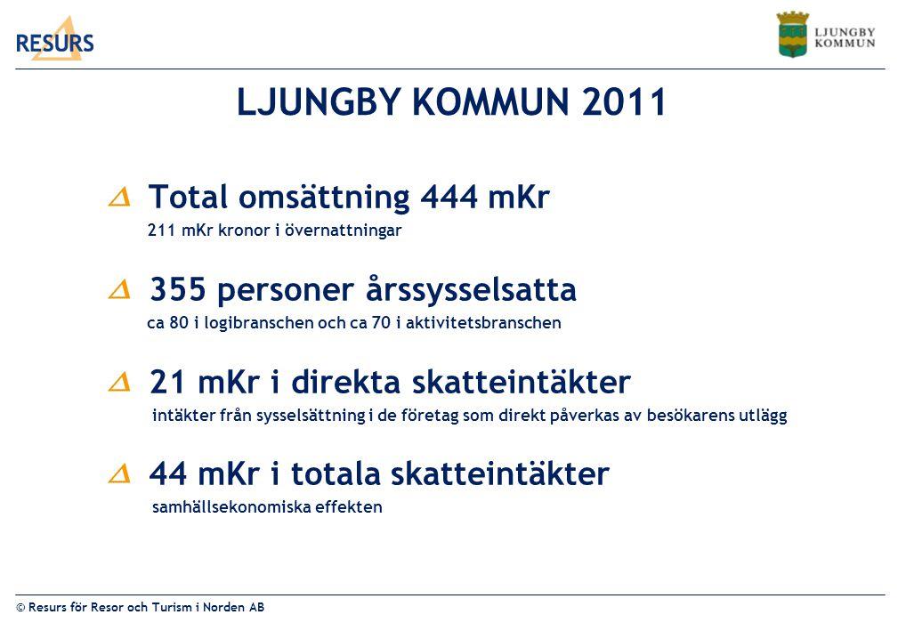 LJUNGBY KOMMUN 2011 Total omsättning 444 mKr