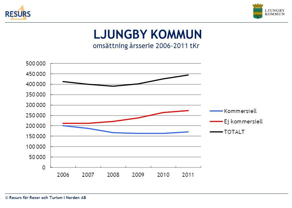 LJUNGBY KOMMUN omsättning årsserie 2006-2011 tKr
