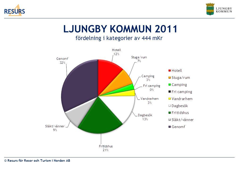 LJUNGBY KOMMUN 2011 fördelning i kategorier av 444 mKr
