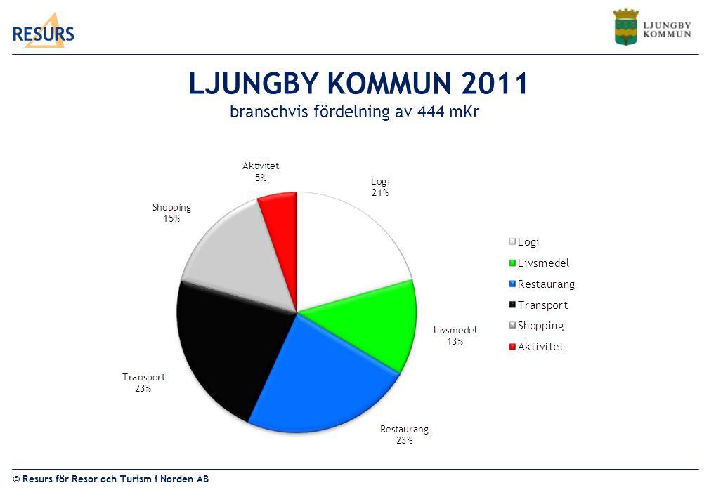 LJUNGBY KOMMUN 2011 branschvis fördelning av 444 mKr