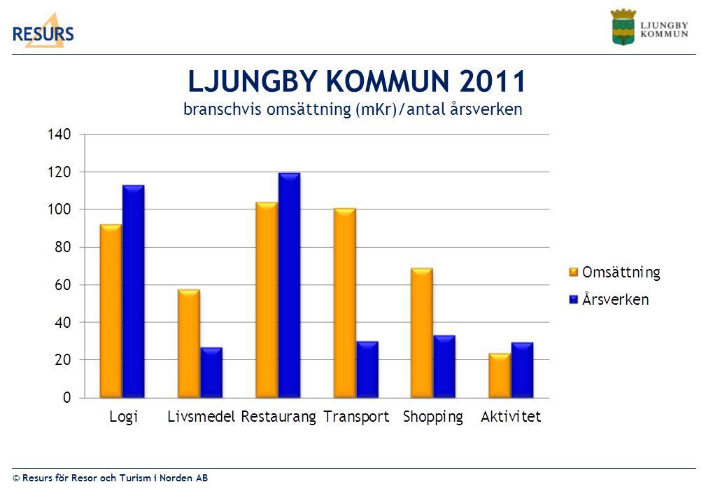 LJUNGBY KOMMUN 2011 branschvis omsättning (mKr)/antal årsverken