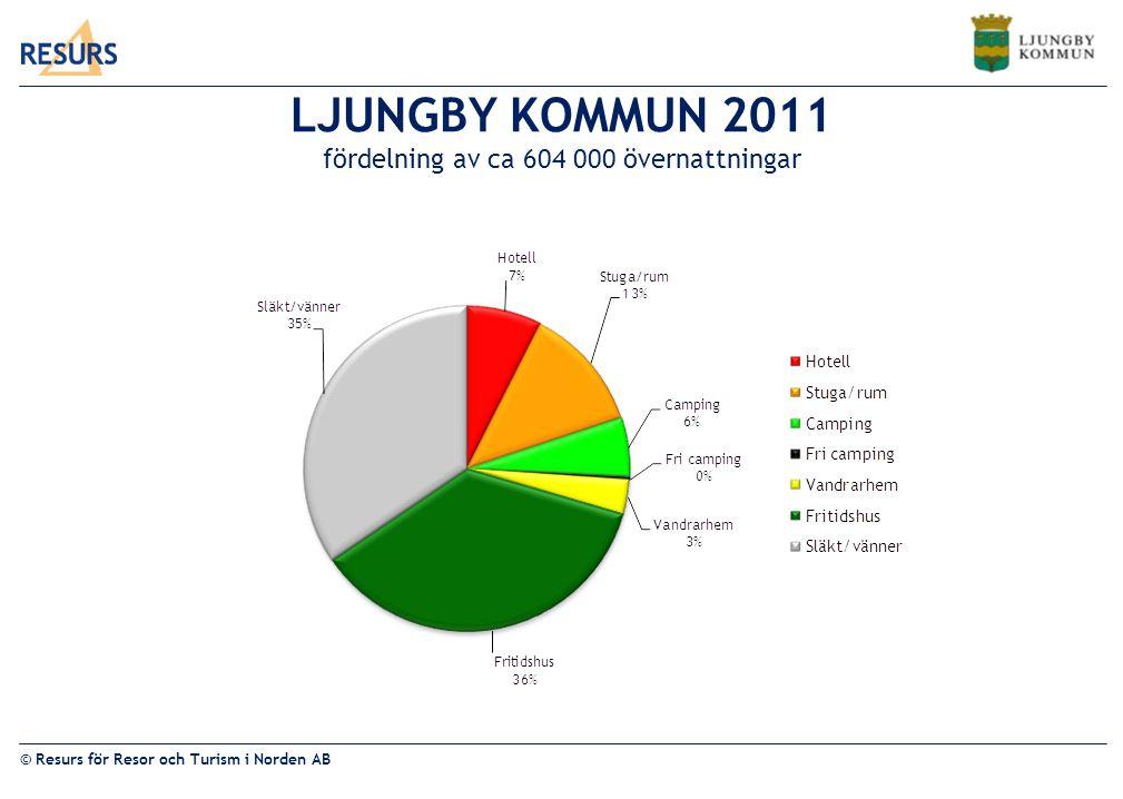LJUNGBY KOMMUN 2011 fördelning av ca 604 000 övernattningar