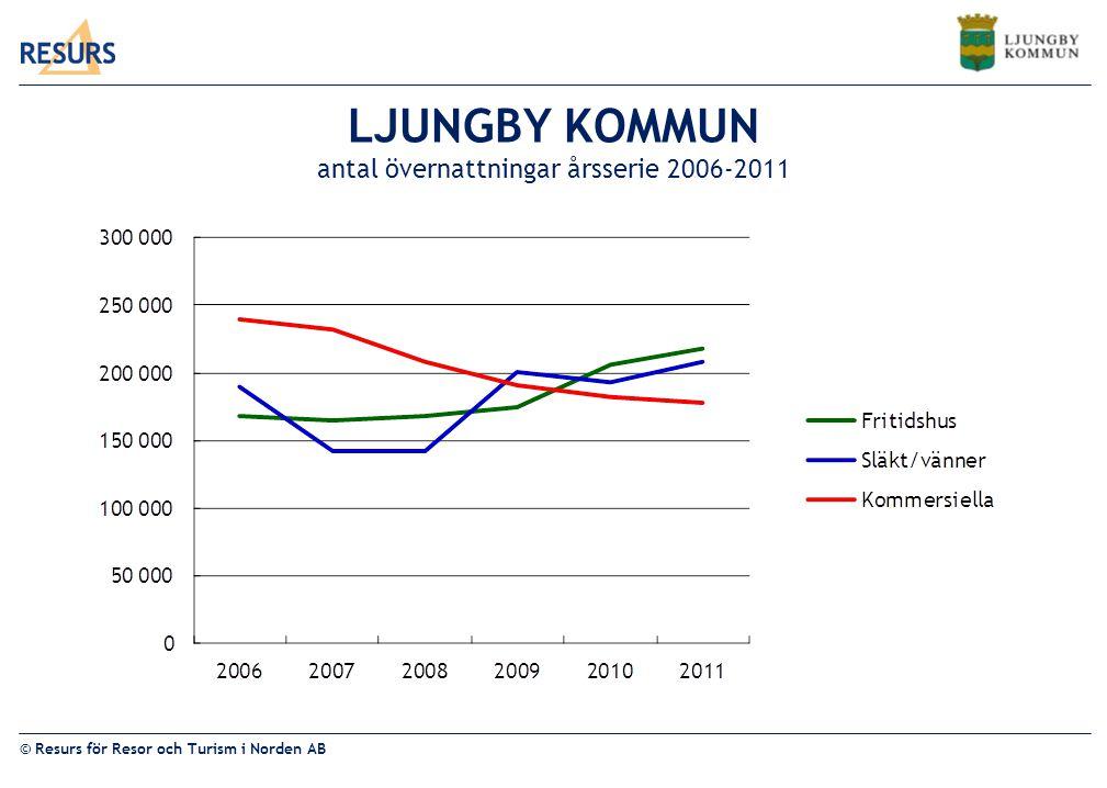 LJUNGBY KOMMUN antal övernattningar årsserie 2006-2011