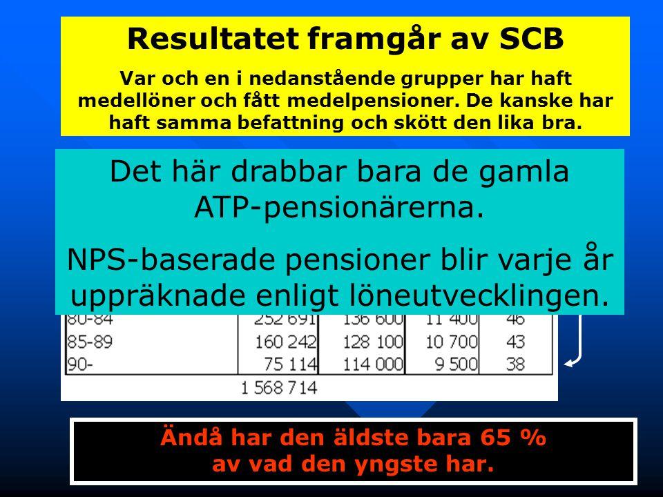 Resultatet framgår av SCB