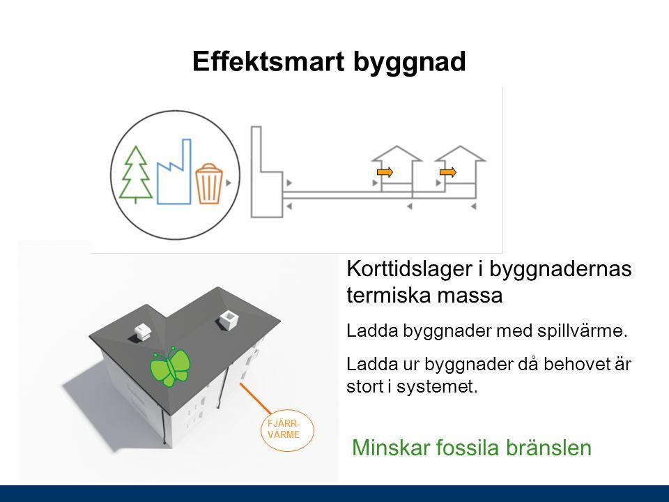 Effektsmart byggnad Korttidslager i byggnadernas termiska massa